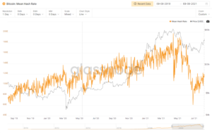Зависимость усредненной скорости BTC-хеширования от стоимости монеты