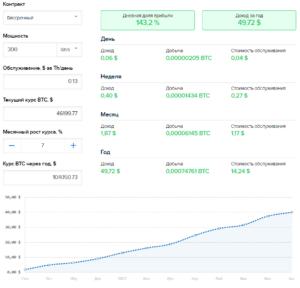 Калькулятор доходности облачного майнинга Hashmart при годовом контракте
